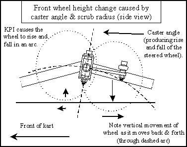 Kart Chassis Setup-1